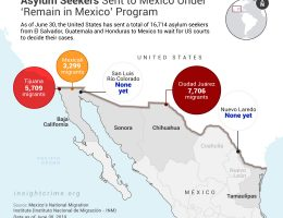 Migrants Easy Prey Under US 'Remain in Mexico' Program