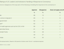Gallup Poll: Most American's Disapprove The Media's Handling Of The Covid-19 Coronavirus Pandemic