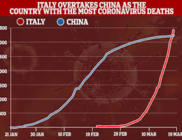 Italy's Death Toll From The Covid-19 Coronavirus Pandemic Has Now Passed China's