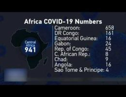 Covid-19 Coronavirus Pandemic In Africa -- News Updates April 7, 2020