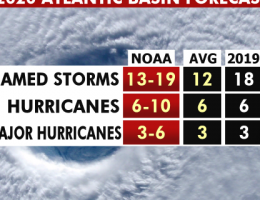 2020 Atlantic hurricane season forecast: Here are 3 big takeaways