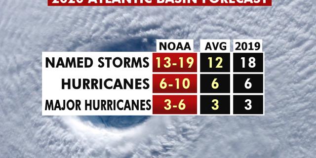 The 2020 hurricane season forecast from NOAA.