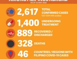 COVID-19 cases among overseas Filipinos breach 2,600 mark; 34 new deaths reported from Middle East