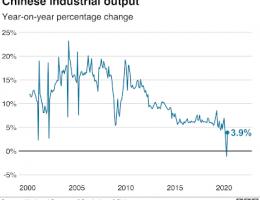 How Bad Is China's Economy?