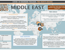 Iran: COVID-19 Disorder Tracker: Two month review - Middle East (22 Mar - 16 May 2020)