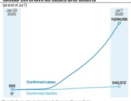 Confirmed coronavirus cases in the United States hit three million