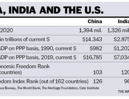 How India, China and the United States compete for global influence
