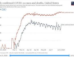 Why Are U.S. Coronavirus Deaths Not Rising As Quickly As Infection Rates?
