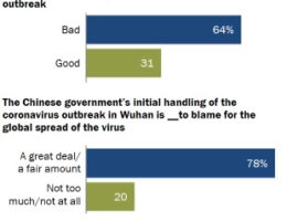 PEW Research: 78% Of Americans Blame China For The Pandemic