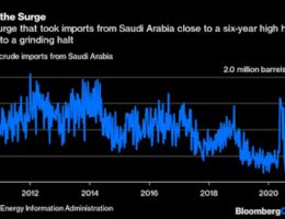Saudi Arabia Has Slashed The Volume Of Crude Oi That It Sends To The U.S.