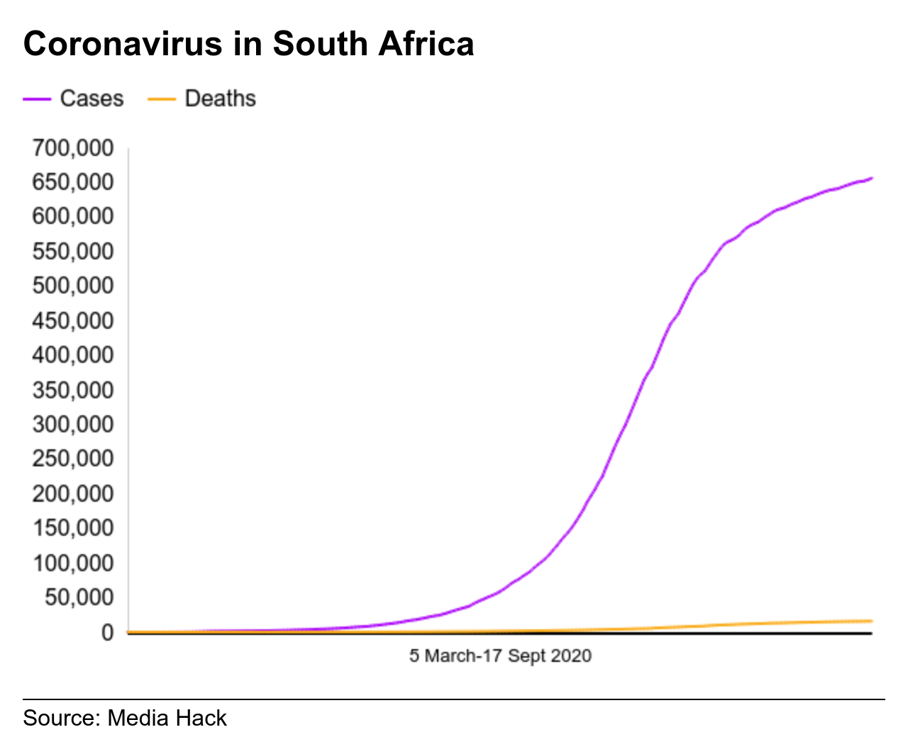 A chart showing coronavirus cases and deaths in South Africa from 5 March until 17 September 2020