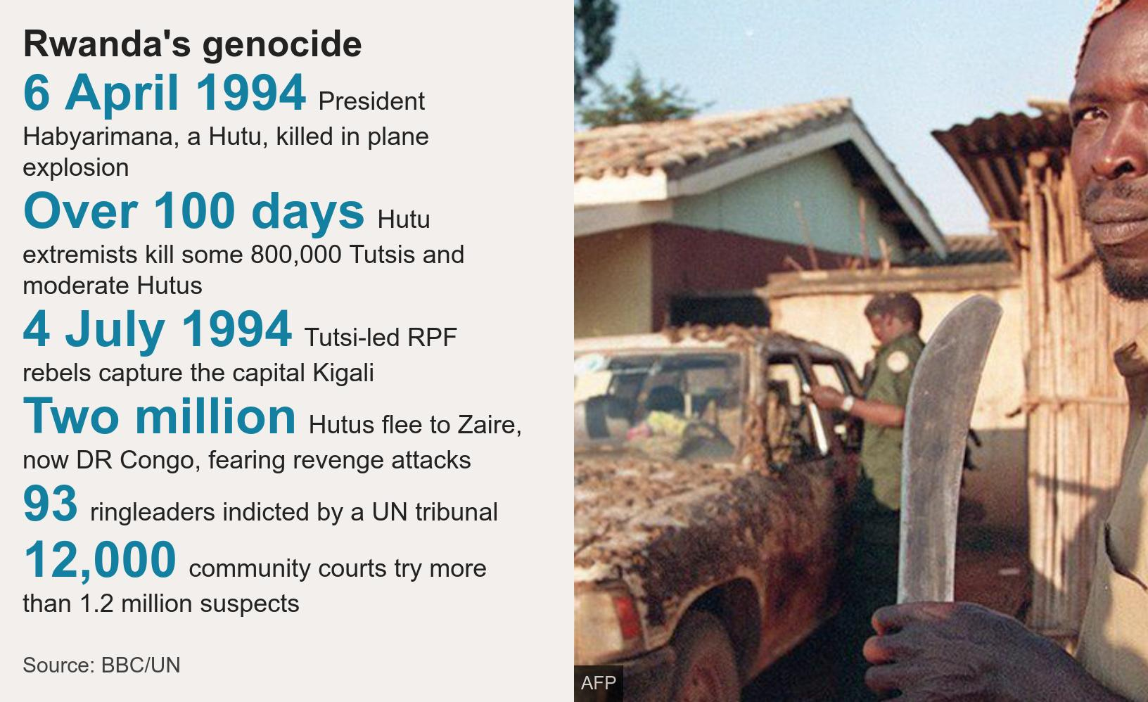 Rwanda's genocide. [ 6 April 1994 President Habyarimana, a Hutu, killed in plane explosion ],[ Over 100 days Hutu extremists kill some 800,000 Tutsis and moderate Hutus ],[ 4 July 1994 Tutsi-led RPF rebels capture the capital Kigali ],[ Two million Hutus flee to Zaire, now DR Congo, fearing revenge attacks ],[ 93 ringleaders indicted by a UN tribunal ],[ 12,000 community courts try more than 1.2 million suspects ], Source: Source: BBC/UN, Image: Interahamwe militiamen pictured in 1994