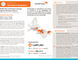 Afghanistan: COVID-19 emergency response - Middle East and Eastern Europe Regional Situation Report #14 - 22 October 2020