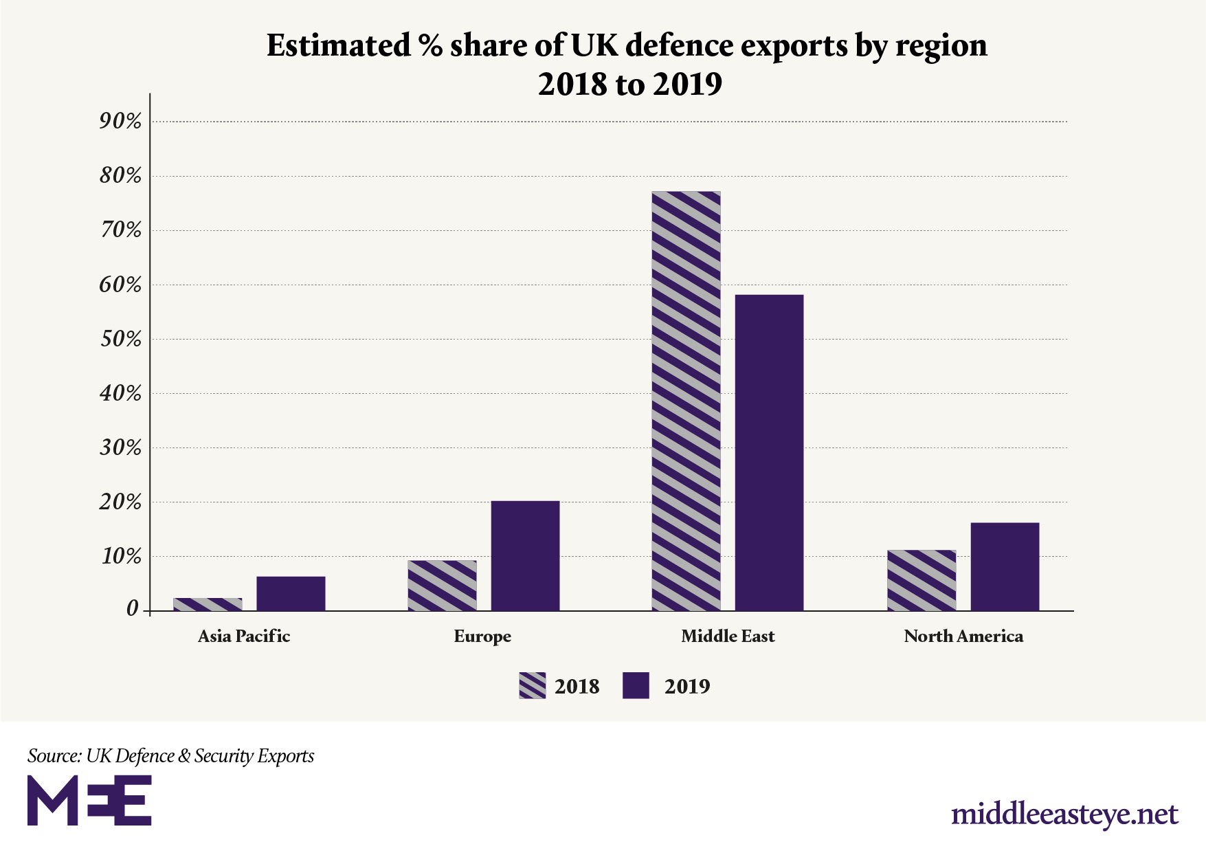 uk defence exports 2018 and 2019