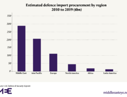 Britain, the Middle East and arms sales: A breakdown