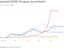 Europe's Covid-19 Coronavirus Cases Are Skyrocketing