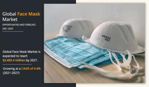 Face Mask Market 2021–2027 Covid-19 Impact | Industry Global Key Players