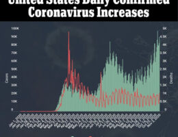 For The First Time The U.S. Sees 100,000 New Coronavirus Cases In One Day
