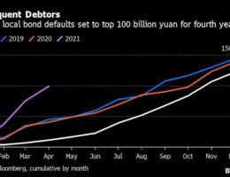China's Bond Defaults Are Exploding. What Does This Mean?