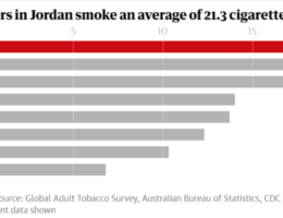 How Successful Is the Tobacco Industry in the Middle East?