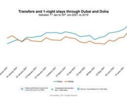 Doha becomes busiest airport in Middle East