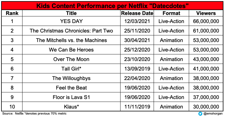 Top 10 Kids Content Netflix Datecdotes