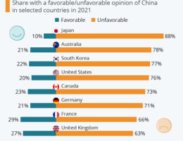 Unfavorable Global Opinions About China Have Reached Historic Highs