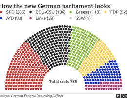 German Election -- News Updates September 28, 2021
