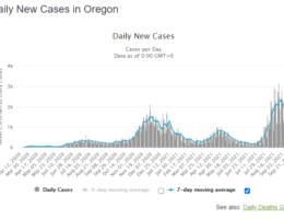 Oregon Epidemiologist Makes Asinine Statement as to the Cause of Drop in Oregon COVID Numbers