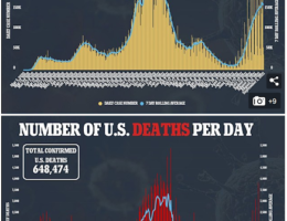 U.S. Covid-19 Cases Up 300% Since Last Labor Day. Deaths Now Average 1,500 Deaths Per Day