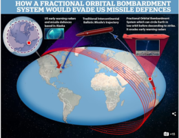 Beijing Mocks America By Saying Their New 21,000mph Nuclear-Capable Hypersonic Missile Is 'A New Blow To The US's Mentality Of Strategic Superiority Over China (Update)