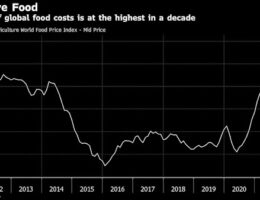 Global Food Prices Are Soaring