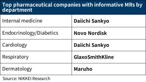 Informative MRs: The Ranking of Pharmaceutical Companies in Japan