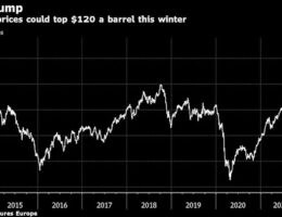 Oil Prices May Soar Past $100/Barrel This Winter